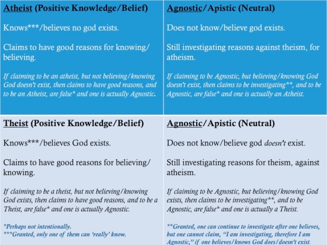 The difference between atheism, theism, and agnosticism.